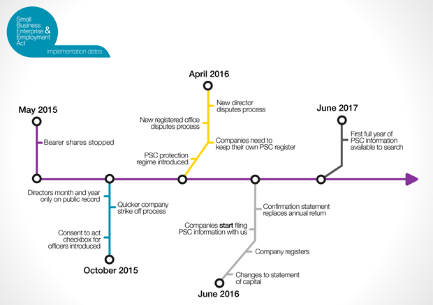 A graphic showing the implementation dates of the Small Business, Enterprise and Employment Act, from May 2015 to June 2017.