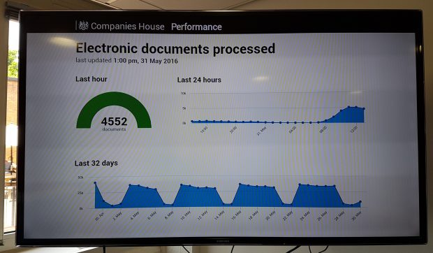Screen grab of Companies House performance - showing 4552 electronic documents processed in the last hour.