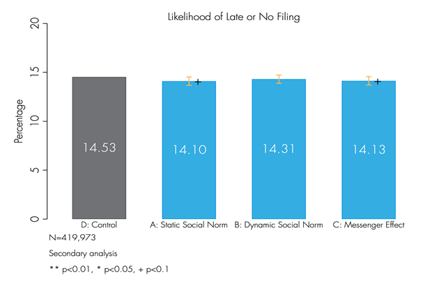 Graph showing likelihood of late or no filing for each letter type