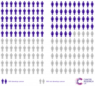 Infographic showing the estimated risk of developing cancer in lifetime for men and women born after 1960.
