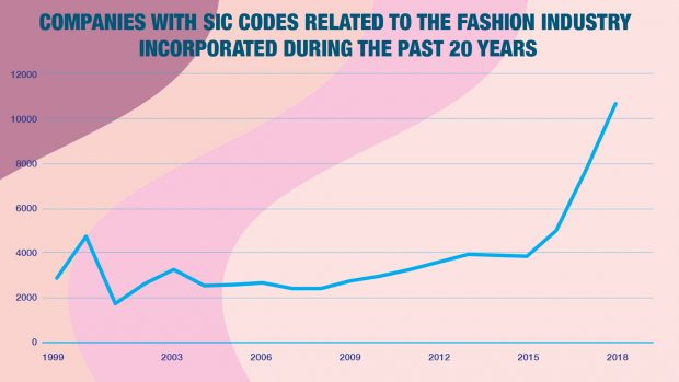 Chart showing the rise over the past 20 years of companies incorporated with standard industrial classification codes related to the fashion industry.