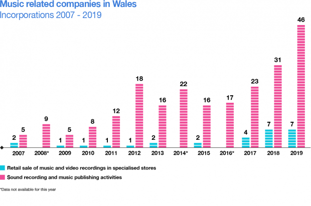 Infographic showing the number of companies registered as 'sound recording and music publishing activities' and 'retail sale of music and video recordings in specialised stores' by the year of incorporation.